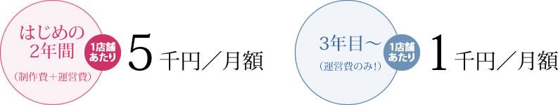 はじめの2年間(制作費+運営費)1店舗あたり…5千円/月額 3年目〜(運営費のみ!)1店舗あたり…1千円/月額
