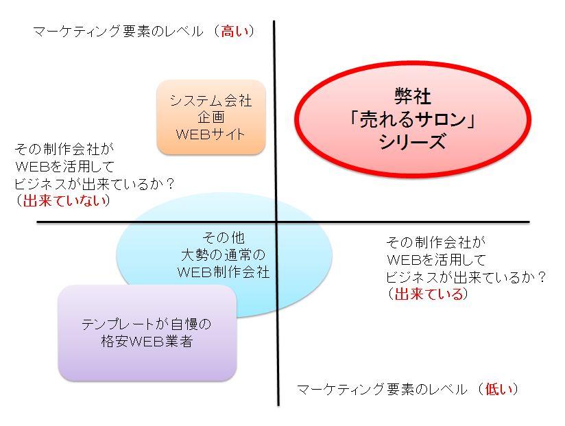 名古屋で美容室のホームページ制作